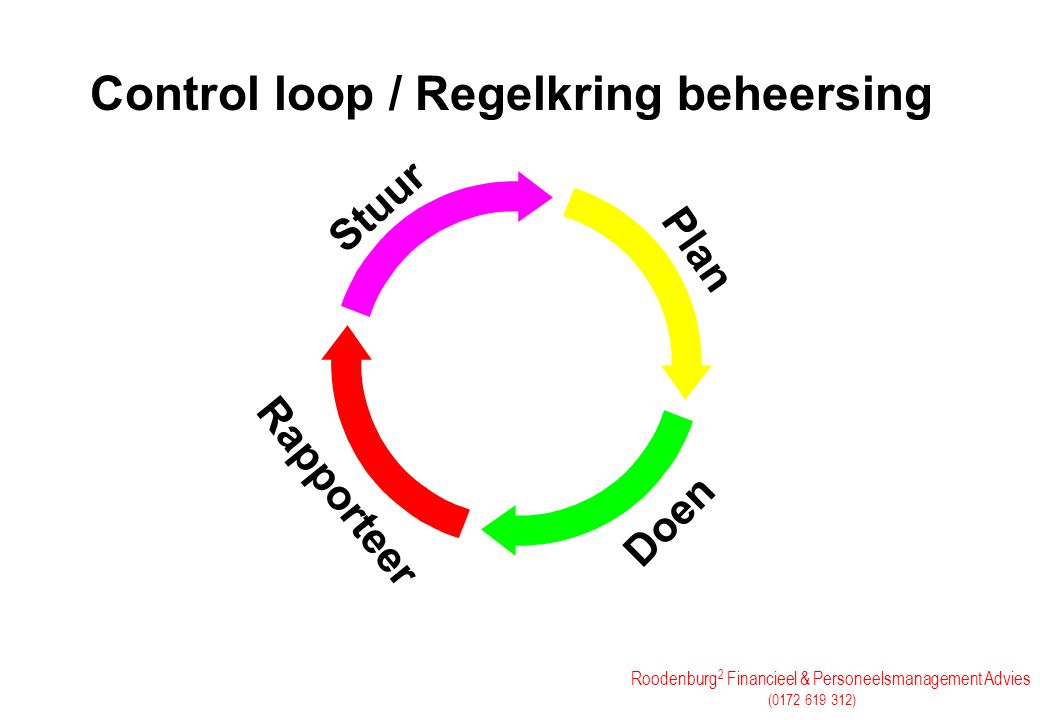 Roodenburg 2 Financieel & Personeelsmanagement Advies (0172 619 312) Control loop / Regelkring beheersing Plan Doen Rapporteer Stuur