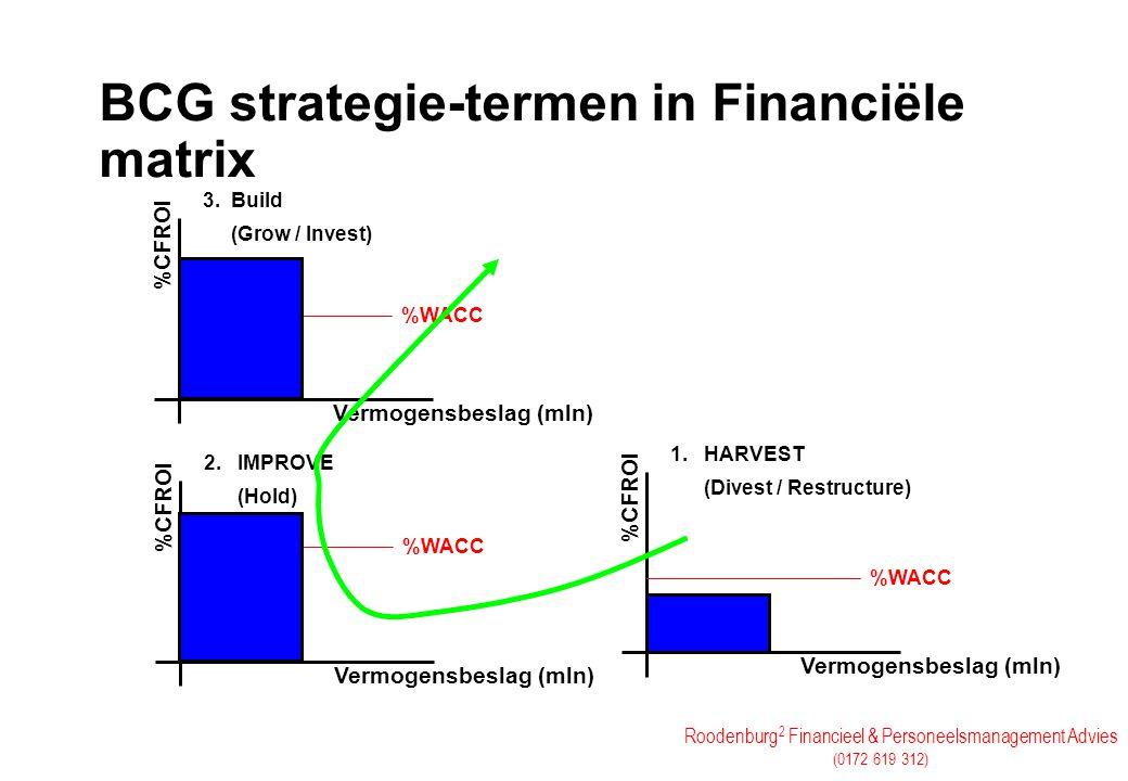 Roodenburg 2 Financieel & Personeelsmanagement Advies (0172 619 312) BCG strategie-termen in Financiële matrix Vermogensbeslag (mln) 1. HARVEST (Dives