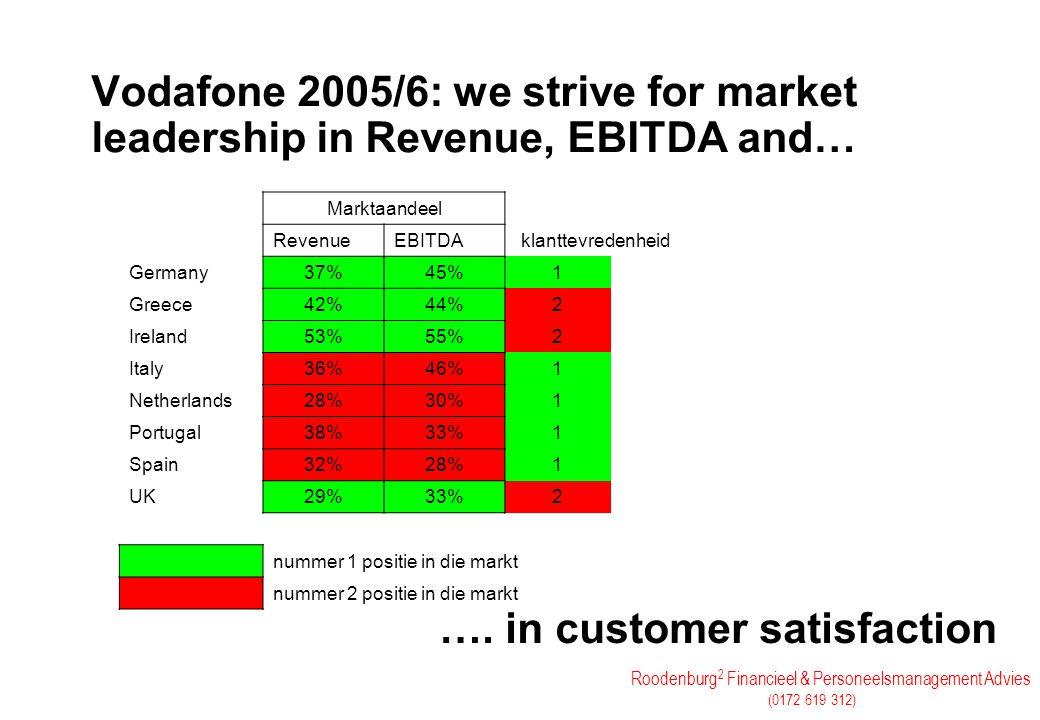 Roodenburg 2 Financieel & Personeelsmanagement Advies (0172 619 312) Vodafone 2005/6: we strive for market leadership in Revenue, EBITDA and… …. in cu
