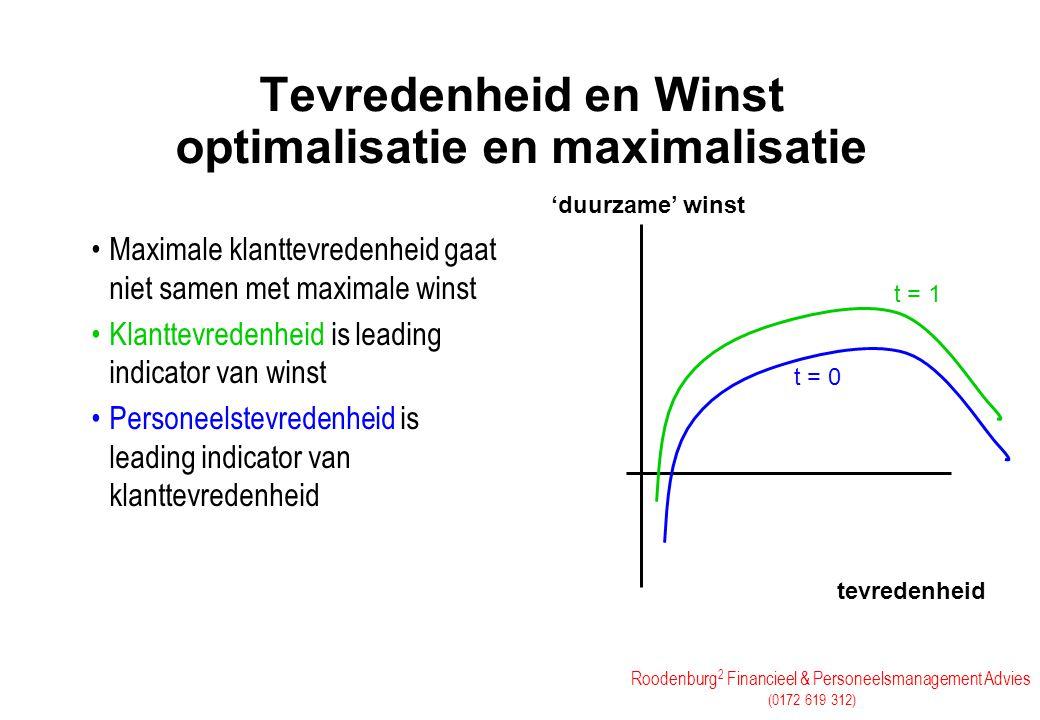 Roodenburg 2 Financieel & Personeelsmanagement Advies (0172 619 312) Tevredenheid en Winst optimalisatie en maximalisatie Maximale klanttevredenheid g