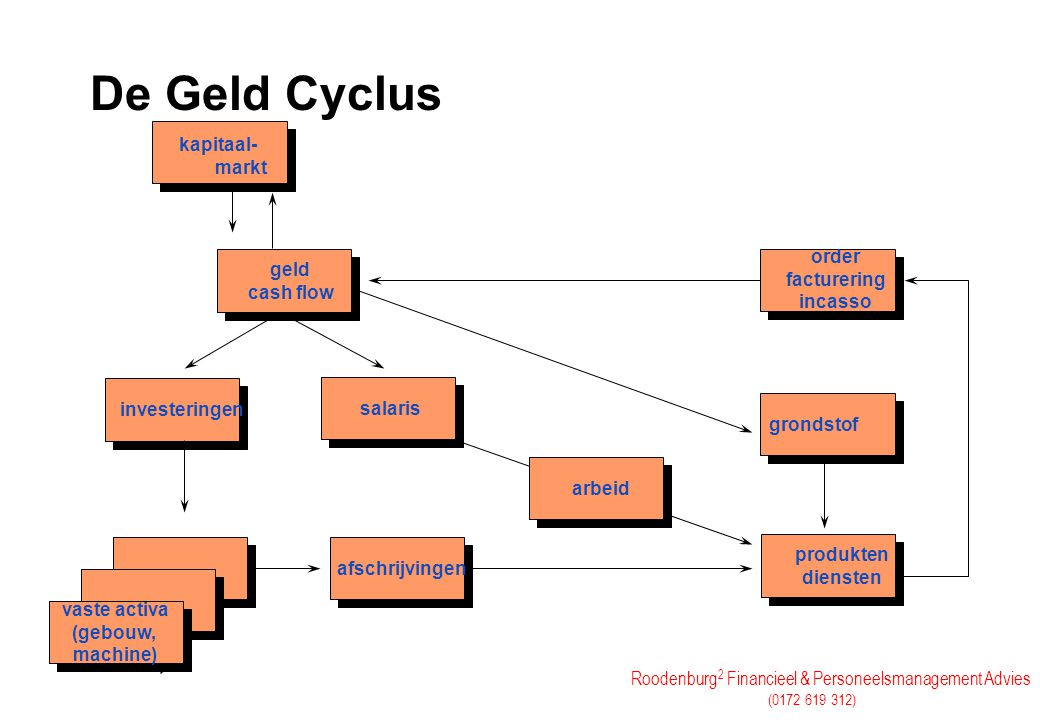 Roodenburg 2 Financieel & Personeelsmanagement Advies (0172 619 312) De Geld Cyclus kapitaal- markt geld cash flow salaris investeringen afschrijvinge