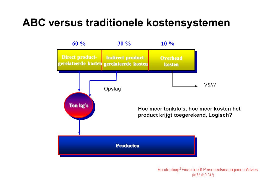 Roodenburg 2 Financieel & Personeelsmanagement Advies (0172 619 312) ABC versus traditionele kostensystemen Ton kg's Direct product- gerelateerde kost