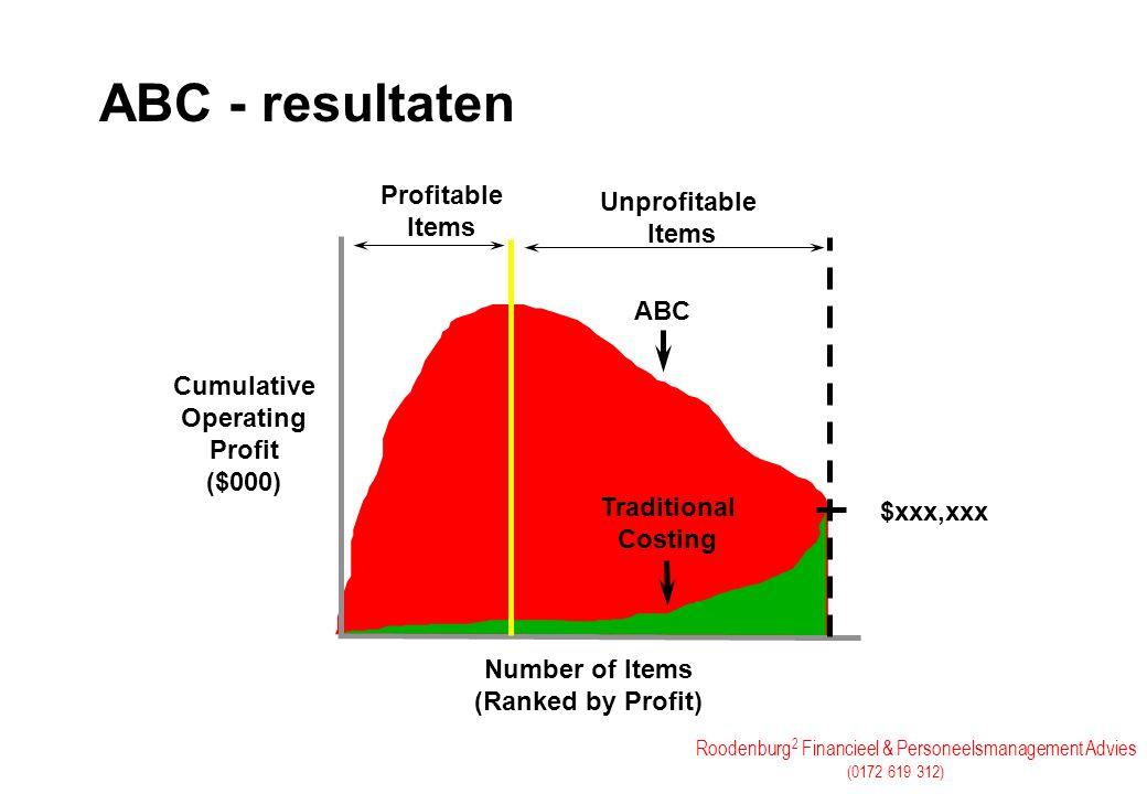 Roodenburg 2 Financieel & Personeelsmanagement Advies (0172 619 312) ABC - resultaten Unprofitable Items Profitable Items Cumulative Operating Profit