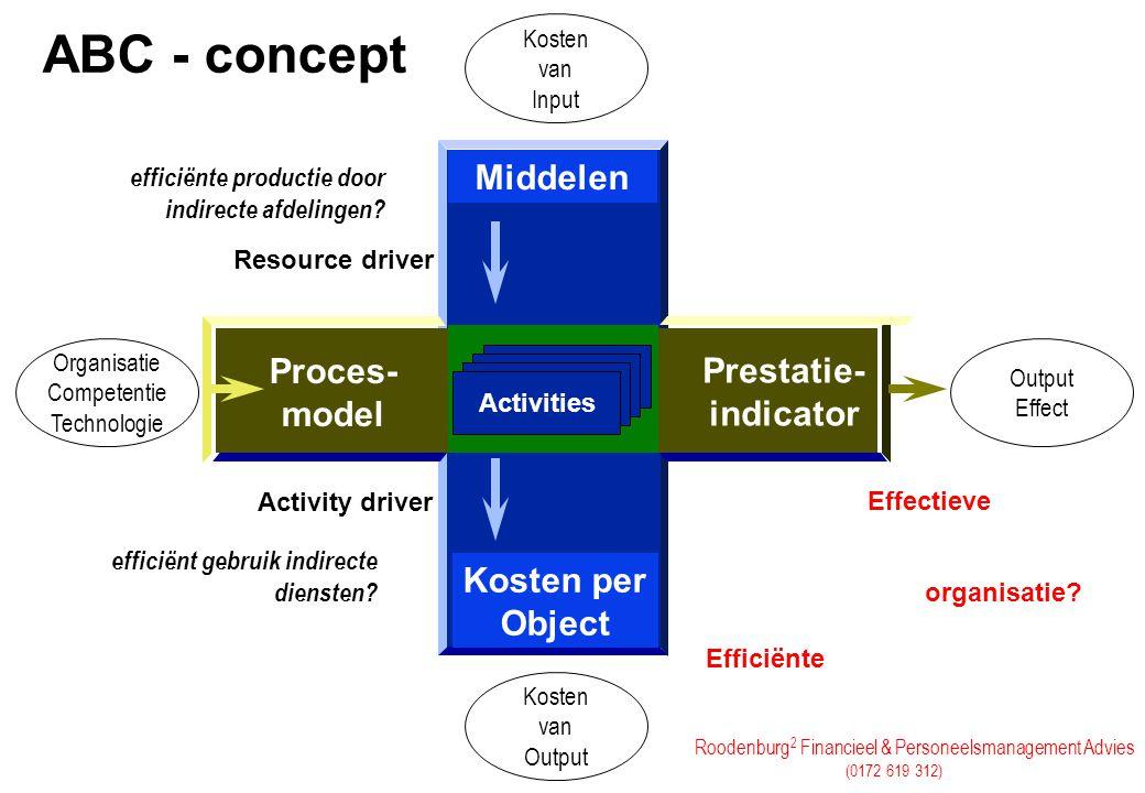 Roodenburg 2 Financieel & Personeelsmanagement Advies (0172 619 312) ABC - concept Middelen Kosten per Object Activities Resource driver Activity driv