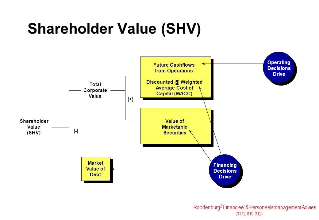 Roodenburg 2 Financieel & Personeelsmanagement Advies (0172 619 312) Shareholder Value (SHV) Shareholder Value (SHV) Total Corporate Value Future Cash