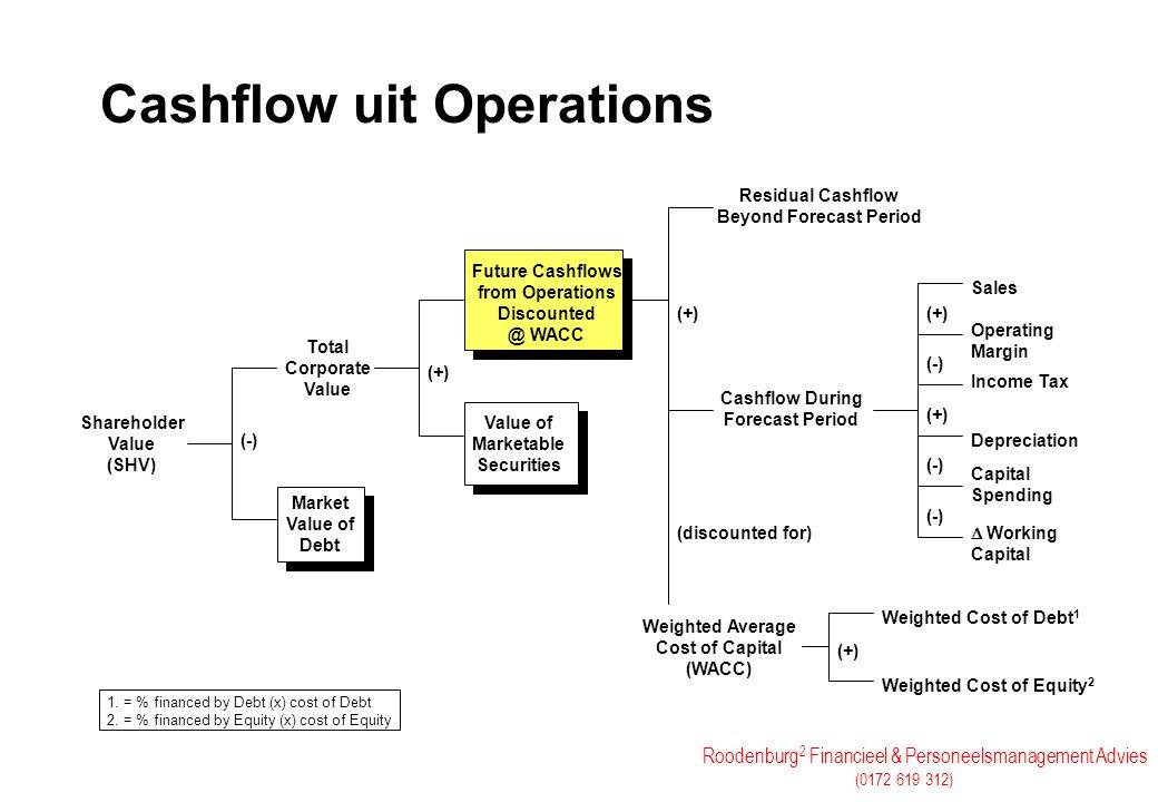Roodenburg 2 Financieel & Personeelsmanagement Advies (0172 619 312) Cashflow uit Operations Shareholder Value (SHV) (-) Total Corporate Value (+) Res