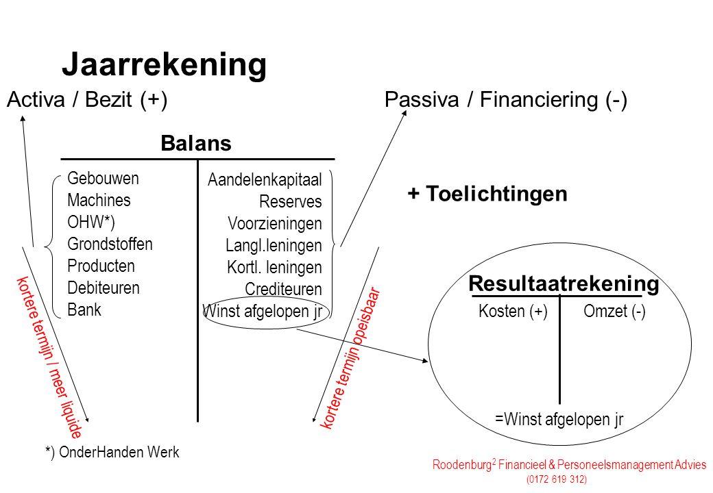 Roodenburg 2 Financieel & Personeelsmanagement Advies (0172 619 312) Jaarrekening Gebouwen Machines OHW*) Grondstoffen Producten Debiteuren Bank korte