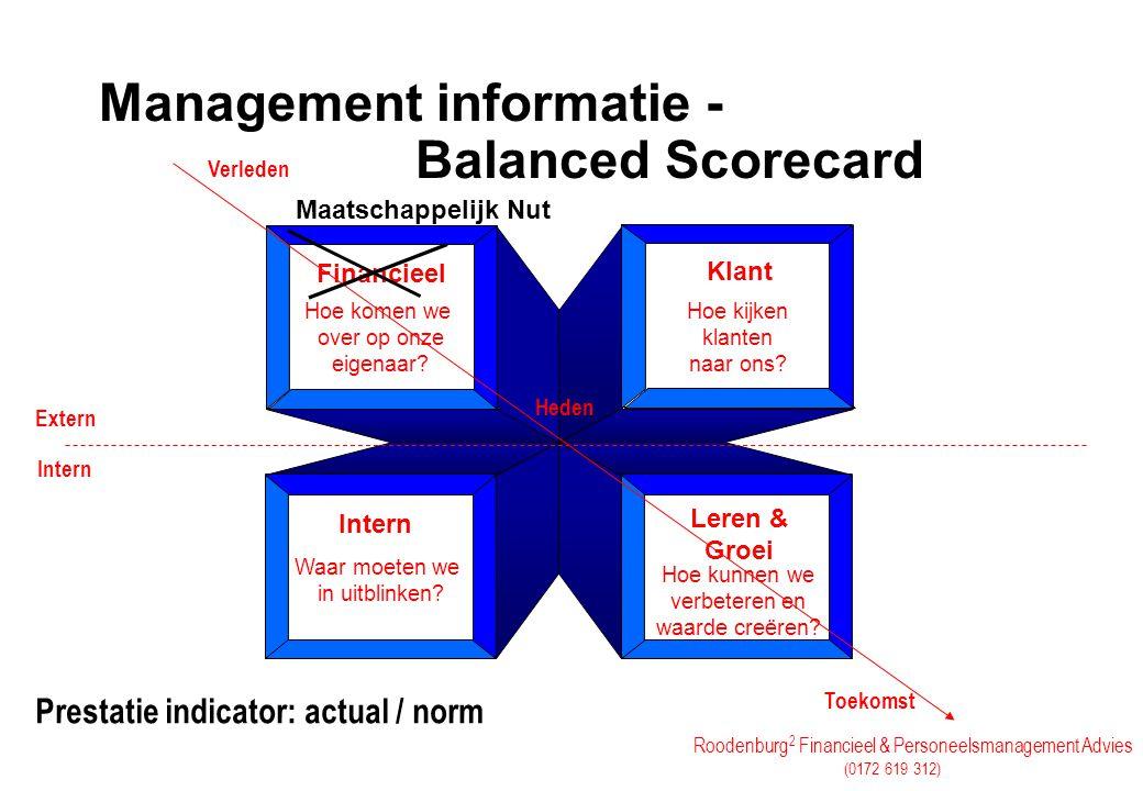 Roodenburg 2 Financieel & Personeelsmanagement Advies (0172 619 312) Management informatie - Balanced Scorecard Financieel Klant Intern Leren & Groei