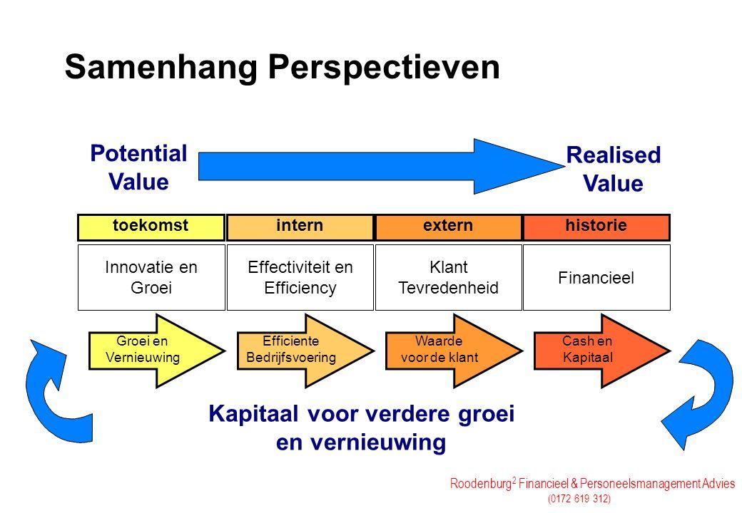 Roodenburg 2 Financieel & Personeelsmanagement Advies (0172 619 312) Samenhang Perspectieven Groei en Vernieuwing Kapitaal voor verdere groei en verni