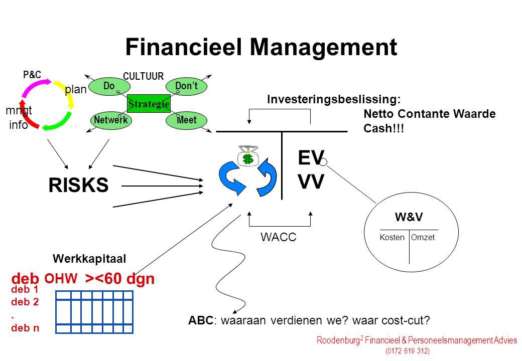 Roodenburg 2 Financieel & Personeelsmanagement Advies (0172 619 312) Financieel Management EV VV WACC W&V Kosten Omzet RISKS plan mngt info Strategie