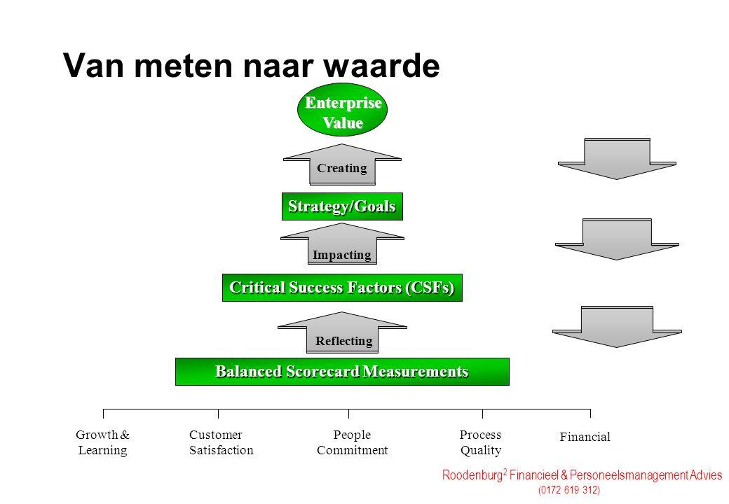 Roodenburg 2 Financieel & Personeelsmanagement Advies (0172 619 312) Van meten naar waarde Balanced Scorecard Measurements Strategy/Goals Critical Suc
