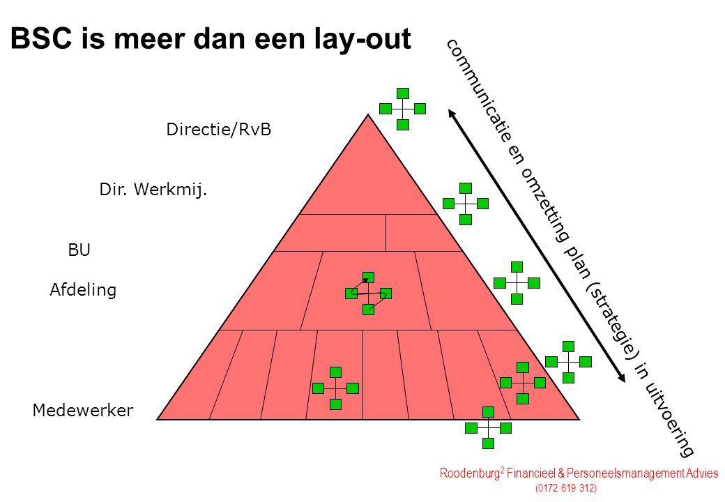 Roodenburg 2 Financieel & Personeelsmanagement Advies (0172 619 312) Strategie en Financieel Management Wat is waardecreatie Harvest, Build, Improve Strategieverandering en control (KPI's / Benchmarking) Optimalisatie of maximalisatie