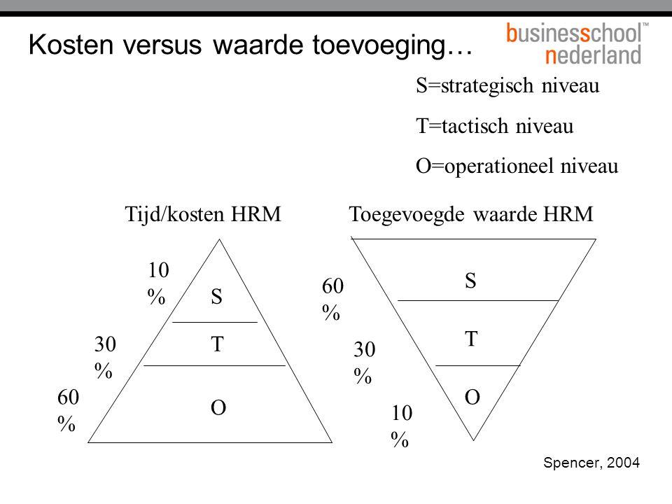 Kosten versus waarde toevoeging… Spencer, 2004 10 % Toegevoegde waarde HRMTijd/kosten HRM S=strategisch niveau T=tactisch niveau O=operationeel niveau