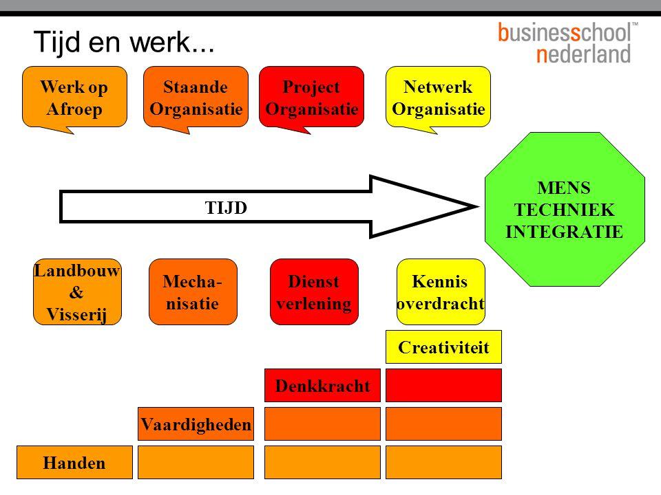 Halen, benutten & koppelen...Routine Staande Org Eenmalig Nieuw Proj.