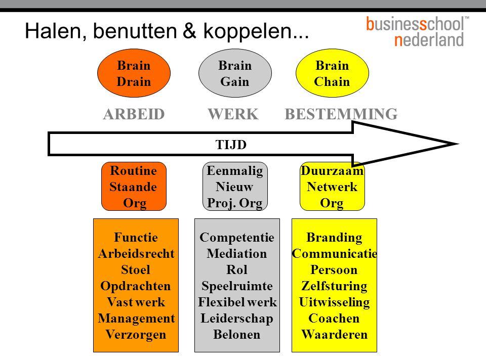 HRM trend (van Brakel 2002)