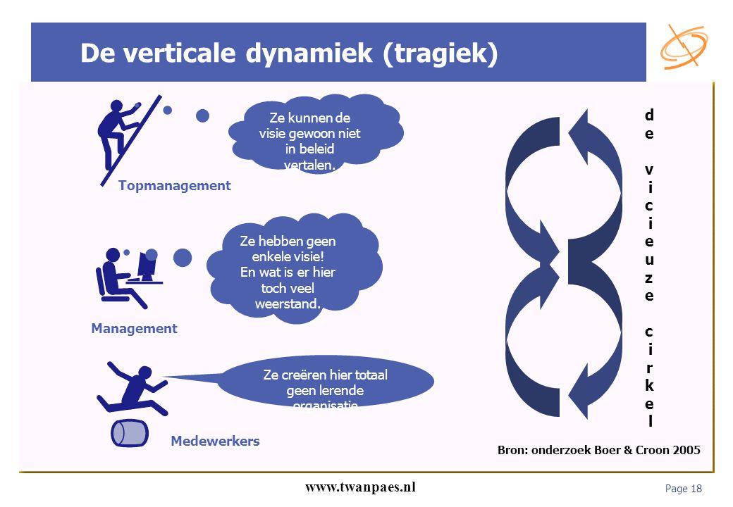 Page 18 www.twanpaes.nl De verticale dynamiek (tragiek) Ze hebben geen enkele visie! En wat is er hier toch veel weerstand. Management Ze kunnen de vi