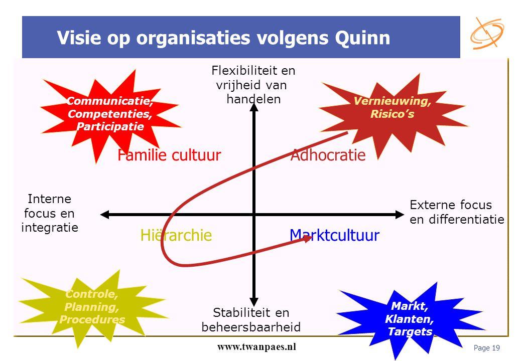 Page 19 www.twanpaes.nl Stabiliteit en beheersbaarheid Flexibiliteit en vrijheid van handelen Interne focus en integratie Externe focus en differentia