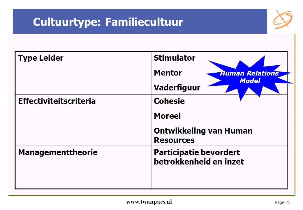 Page 21 www.twanpaes.nl Cultuurtype: Familiecultuur Type LeiderStimulator Mentor Vaderfiguur EffectiviteitscriteriaCohesie Moreel Ontwikkeling van Hum