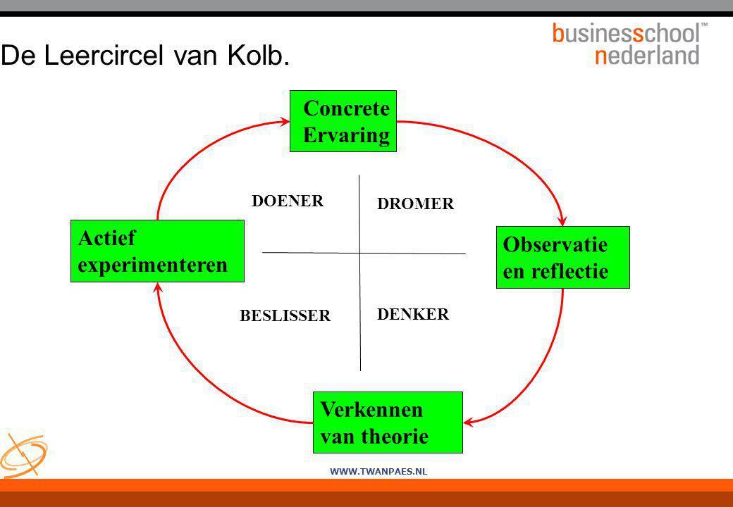 WWW.TWANPAES.NL Concrete Ervaring De Leercircel van Kolb. Actief experimenteren Observatie en reflectie Verkennen van theorie DOENER DROMER BESLISSER