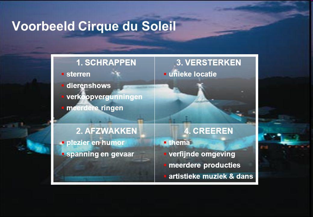29 januari 2009 © ZIEL & ZAKELIJKHEID - Klantgericht Ondernemen 17 Voorbeeld Cirque du Soleil 1. SCHRAPPEN  sterren  dierenshows  verkoopvergunning
