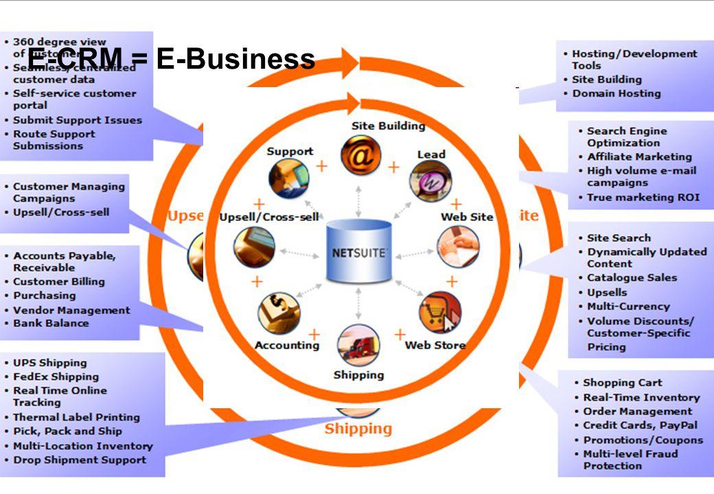 29 januari 2009 © ZIEL & ZAKELIJKHEID - Klantgericht Ondernemen 60 E-CRM = E-Business