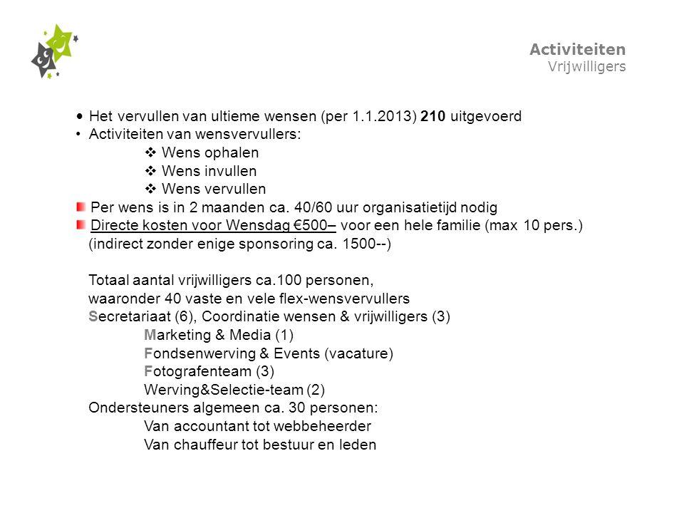 Activiteiten Vrijwilligers Het vervullen van ultieme wensen (per 1.1.2013) 210 uitgevoerd Activiteiten van wensvervullers:  Wens ophalen  Wens invul