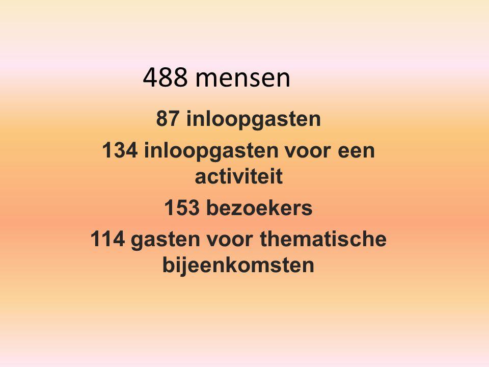 488 mensen 87 inloopgasten 134 inloopgasten voor een activiteit 153 bezoekers 114 gasten voor thematische bijeenkomsten