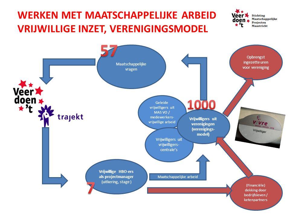 Voorbeeld eigen kracht buurt en burgers Boschpoort én andere bedrijven & vrijwilligers…