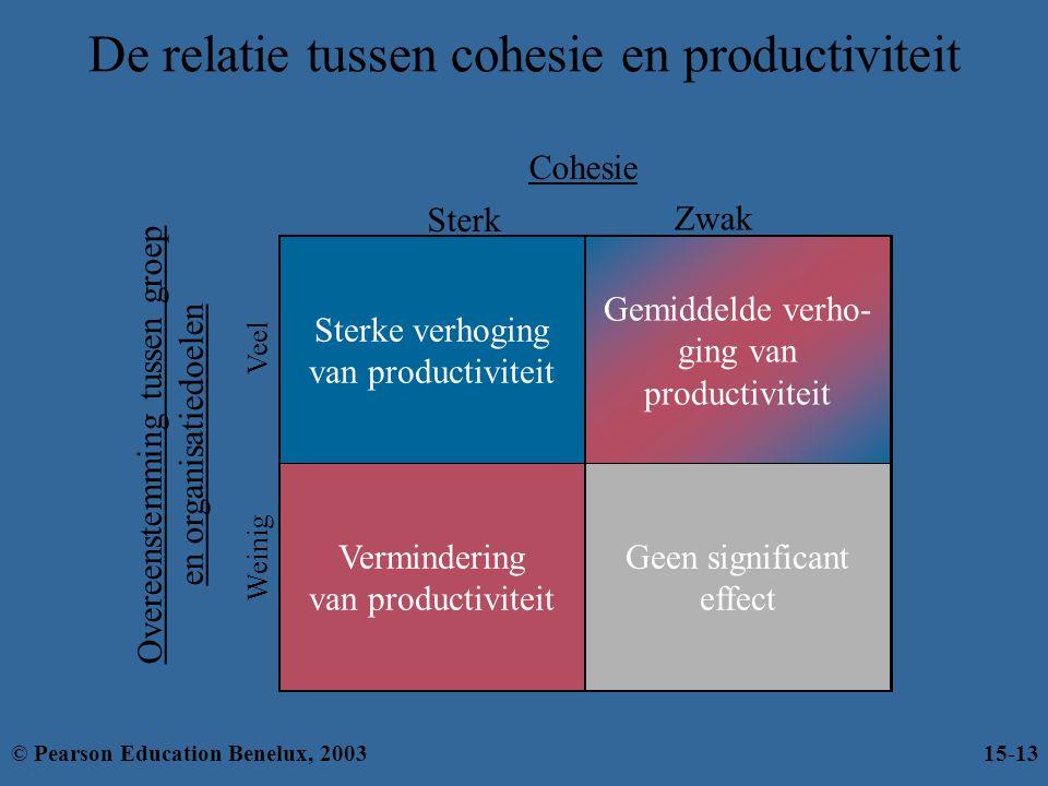 Sterke verhoging van productiviteit Vermindering van productiviteit Geen significant effect Gemiddelde verho- ging van productiviteit De relatie tusse