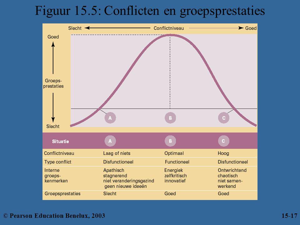 Figuur 15.5: Conflicten en groepsprestaties © Pearson Education Benelux, 200315-17