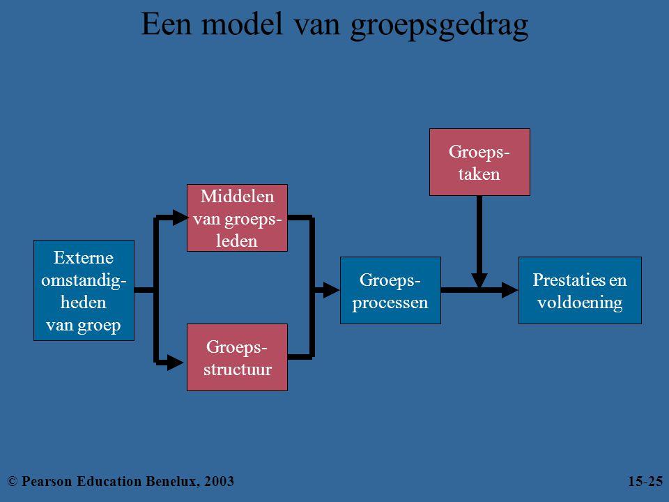 Een model van groepsgedrag Externe omstandig- heden van groep Middelen van groeps- leden Groeps- structuur Groeps- processen Prestaties en voldoening