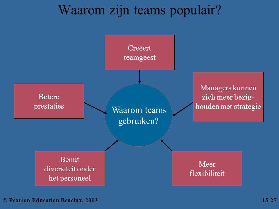 Waarom zijn teams populair? Waarom teams gebruiken? Creëert teamgeest Benut diversiteit onder het personeel Meer flexibiliteit Betere prestaties Manag