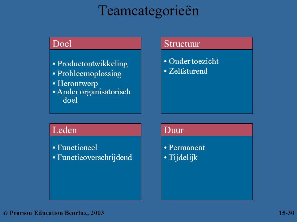 Teamcategorieën Productontwikkeling Probleemoplossing Herontwerp Ander organisatorisch doel Doel Functioneel Functieoverschrijdend Leden Onder toezich