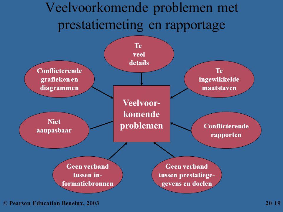Veelvoorkomende problemen met prestatiemeting en rapportage Conflicterende rapporten Niet aanpasbaar Geen verband tussen prestatiege- gevens en doelen