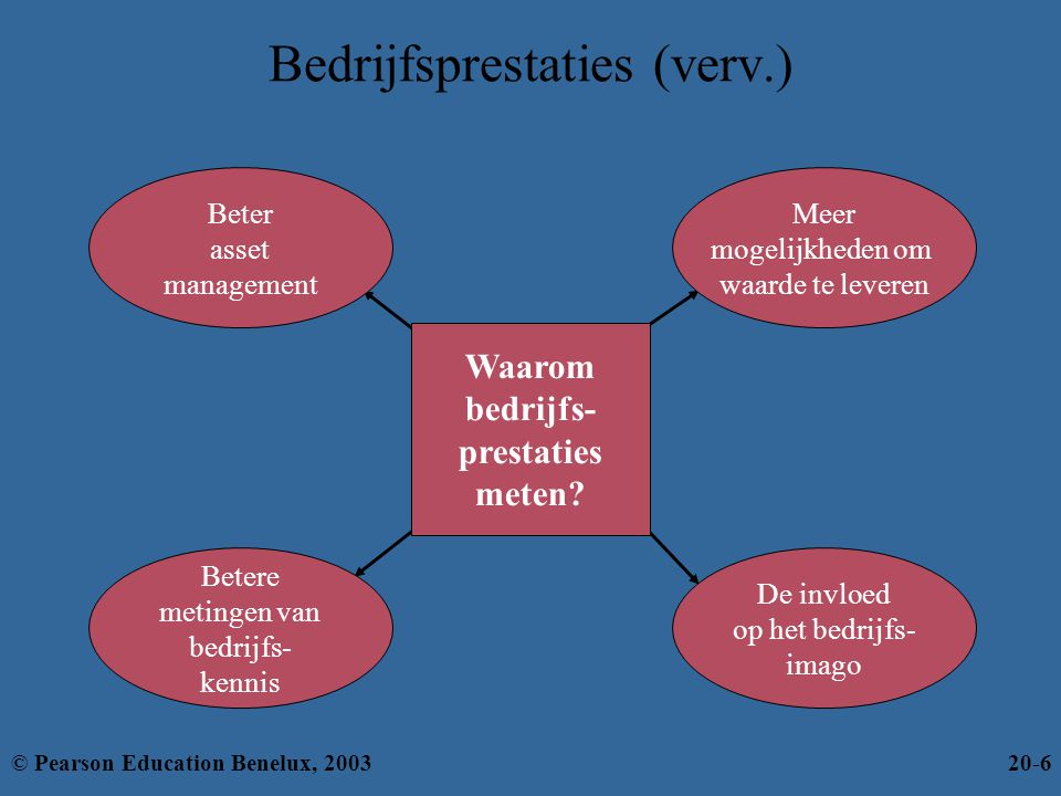 Bedrijfsprestaties (verv.) Meer mogelijkheden om waarde te leveren Beter asset management De invloed op het bedrijfs- imago Betere metingen van bedrij