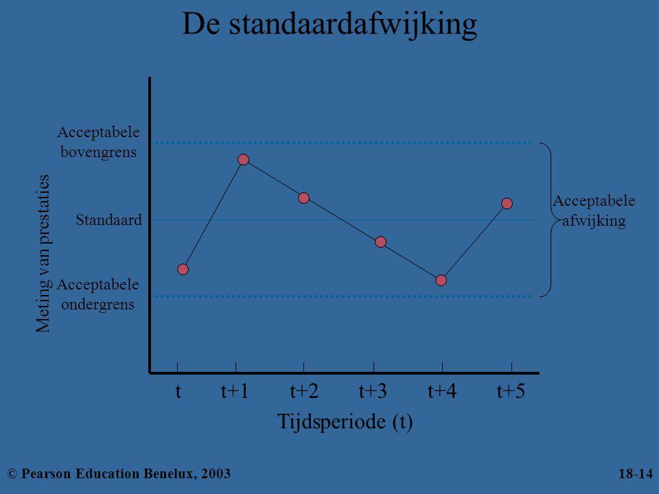 De standaardafwijking Acceptabele bovengrens Standaard Acceptabele ondergrens Meting van prestaties Acceptabele afwijking tt+1t+2t+3t+4t+5 Tijdsperiod