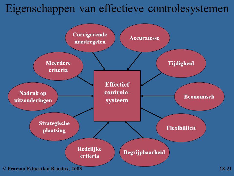 Flexibiliteit Eigenschappen van effectieve controlesystemen Strategische plaatsing Begrijpbaarheid Redelijke criteria Effectief controle- systeem Tijd