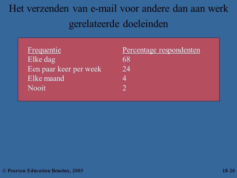 Het verzenden van e-mail voor andere dan aan werk gerelateerde doeleinden FrequentiePercentage respondenten Elke dag68 Een paar keer per week24 Elke m