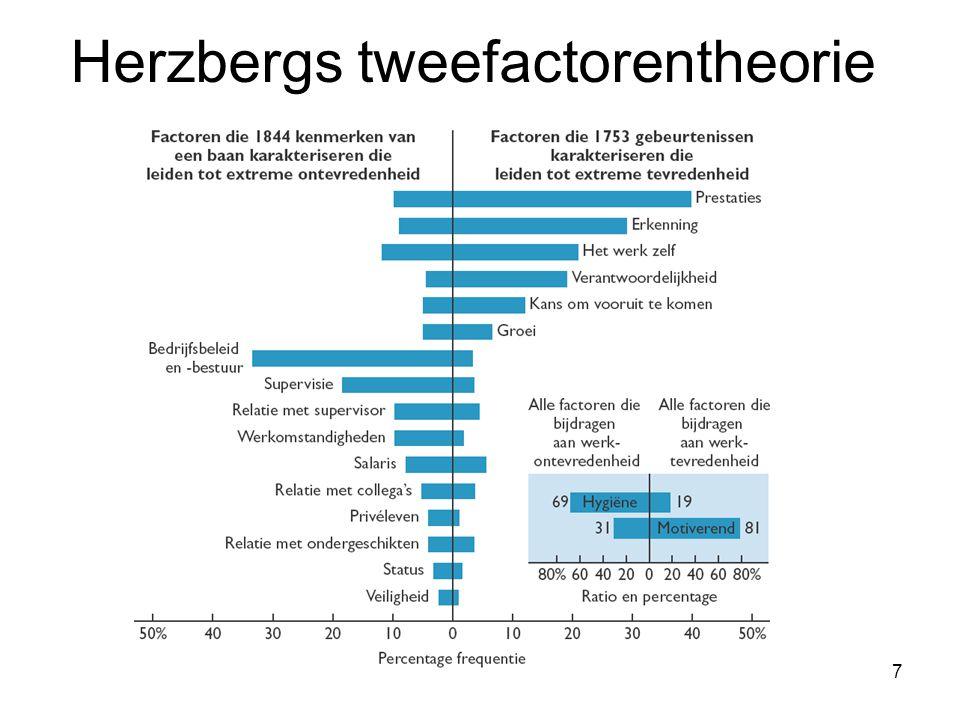 18 Vier stellingen onder billijkheidstheorie: 1.Vast loon: Werknemers die in vergelijking te veel verdienen per tijdseenheid zijn productiever.