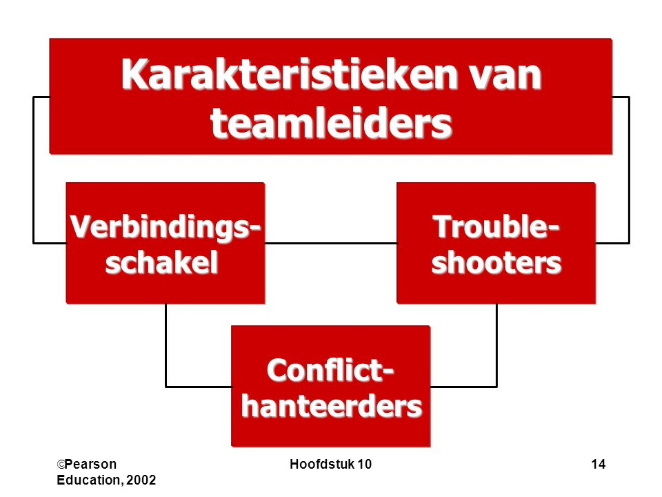  Pearson Education, 2002 Hoofdstuk 1014 Karakteristieken van teamleiders Trouble-shootersVerbindings-schakel Conflict-hanteerders