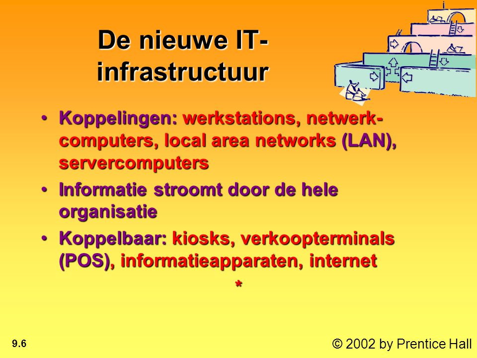 © 2002 by Prentice Hall 9.6 De nieuwe IT- infrastructuur Koppelingen: werkstations, netwerk- computers, local area networks (LAN), servercomputersKoppelingen: werkstations, netwerk- computers, local area networks (LAN), servercomputers Informatie stroomt door de hele organisatieInformatie stroomt door de hele organisatie Koppelbaar: kiosks, verkoopterminals (POS), informatieapparaten, internetKoppelbaar: kiosks, verkoopterminals (POS), informatieapparaten, internet*