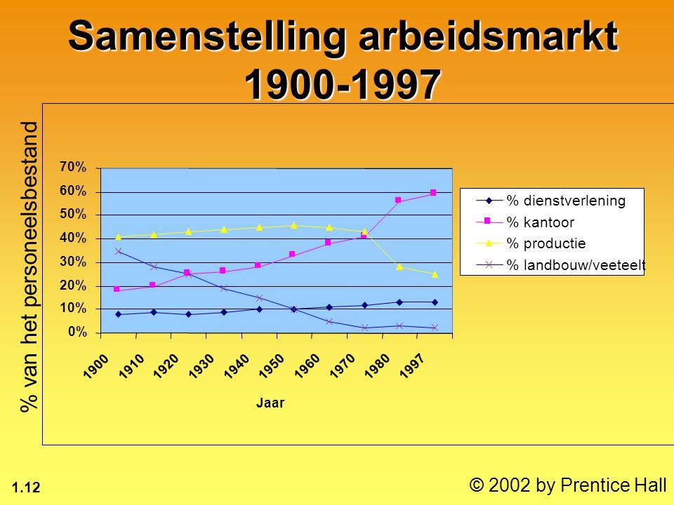 1.12 © 2002 by Prentice Hall Samenstelling arbeidsmarkt 1900-1997 % van het personeelsbestand