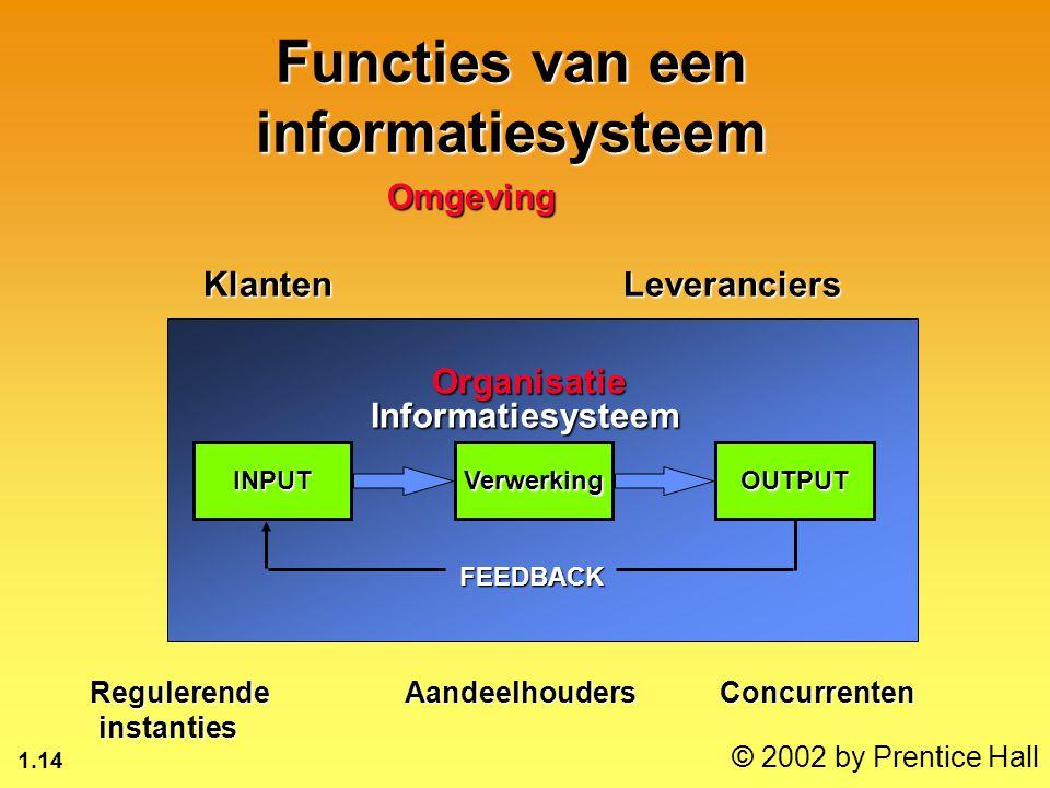 1.14 © 2002 by Prentice Hall Functies van een informatiesysteem INPUTOUTPUTVerwerking FEEDBACK InformatiesysteemOmgeving KlantenLeveranciers Reguleren
