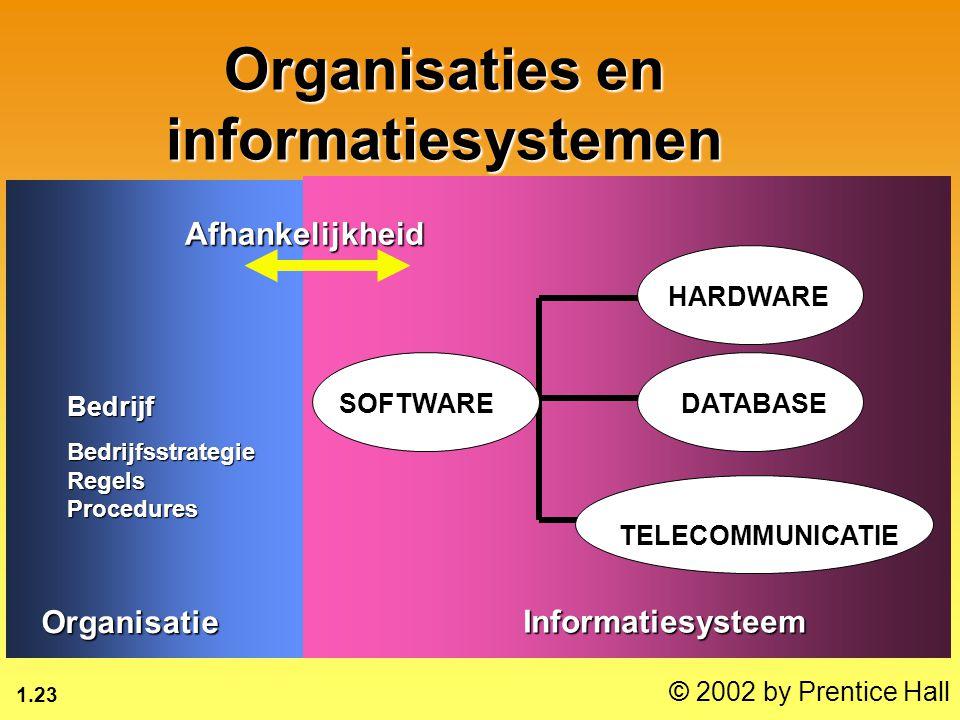 1.23 © 2002 by Prentice Hall Organisaties en informatiesystemen BedrijfBedrijfsstrategieRegelsProcedures Organisatie Informatiesysteem HARDWARE SOFTWAREDATABASE TELECOMMUNICATIE Afhankelijkheid