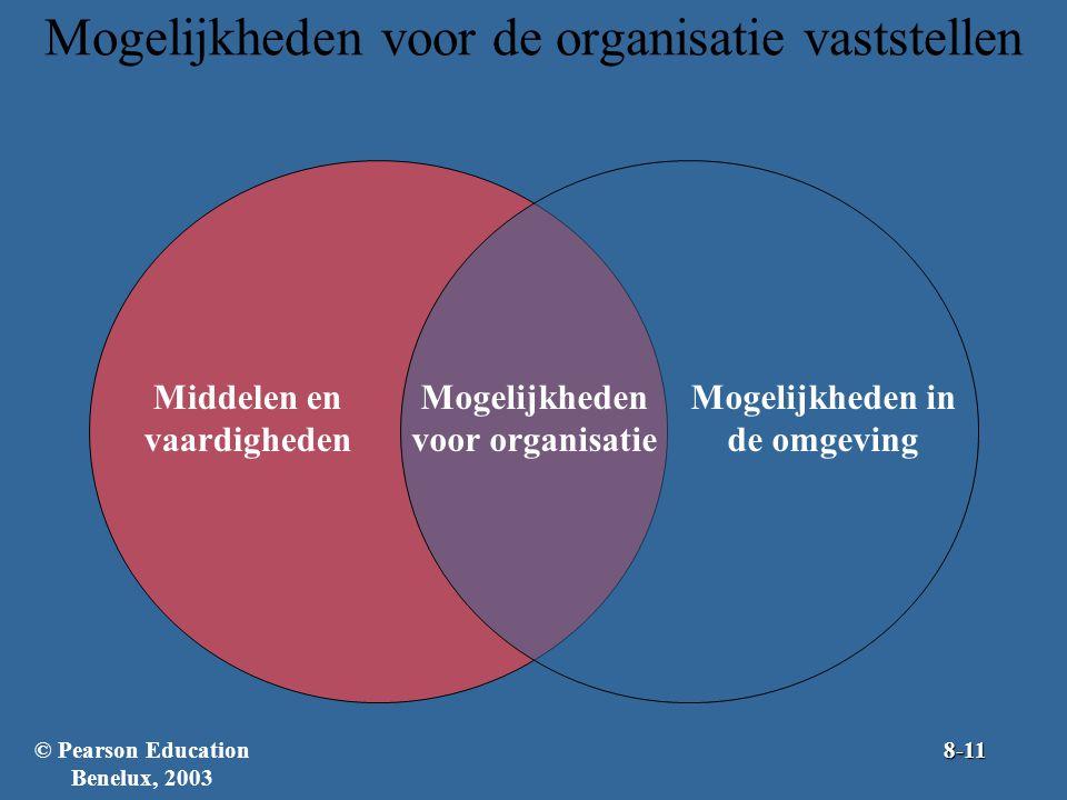 Mogelijkheden voor de organisatie vaststellen Mogelijkheden voor organisatie Middelen en vaardigheden Mogelijkheden in de omgeving © Pearson Education