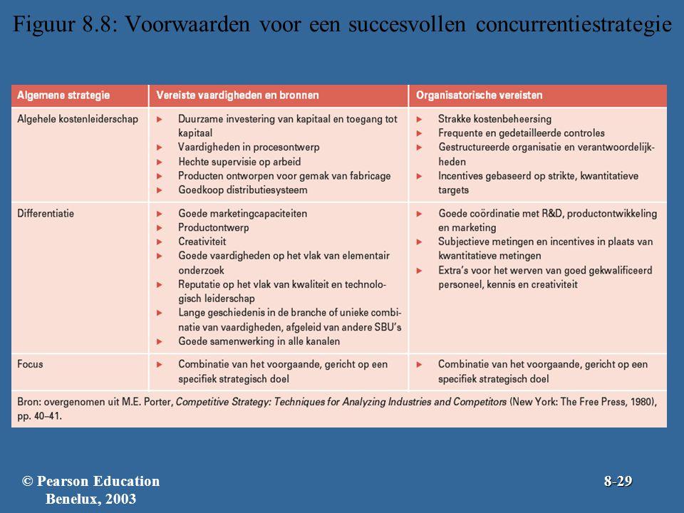 Figuur 8.8: Voorwaarden voor een succesvollen concurrentiestrategie © Pearson Education Benelux, 20038-29