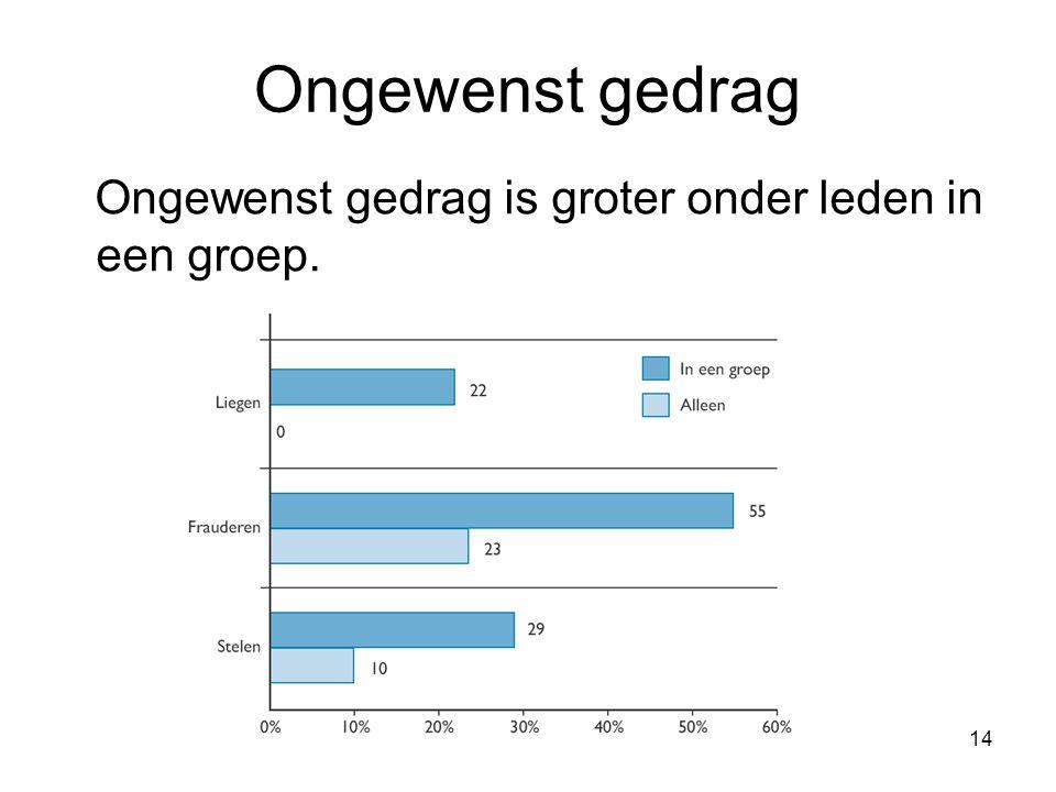 14 Ongewenst gedrag Ongewenst gedrag is groter onder leden in een groep.
