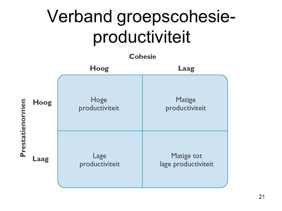 21 Verband groepscohesie- productiviteit