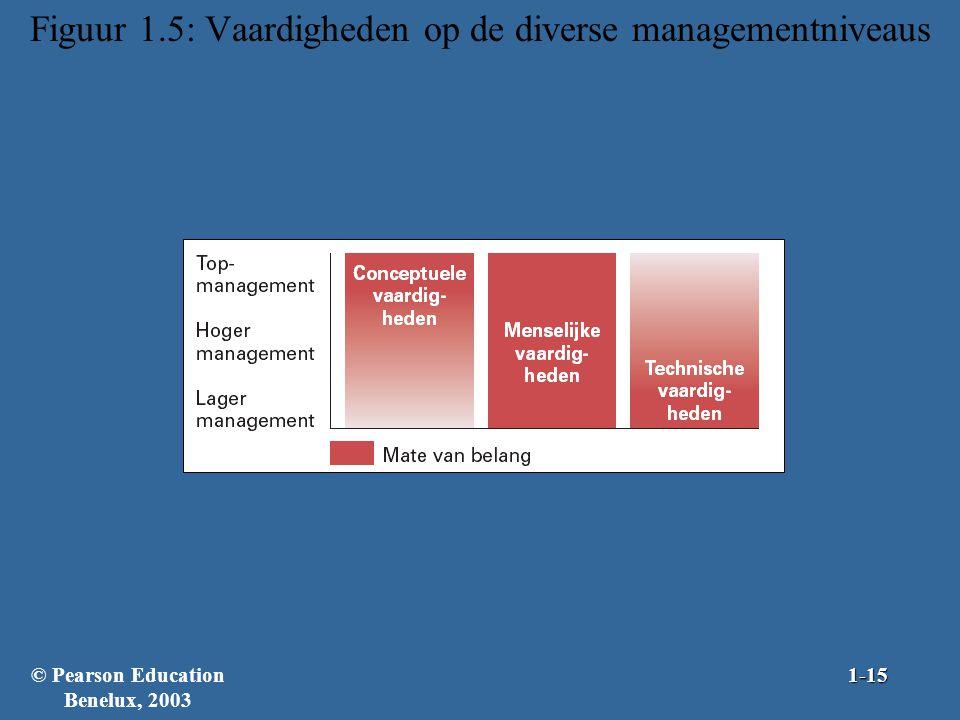 Figuur 1.5: Vaardigheden op de diverse managementniveaus © Pearson Education Benelux, 20031-15