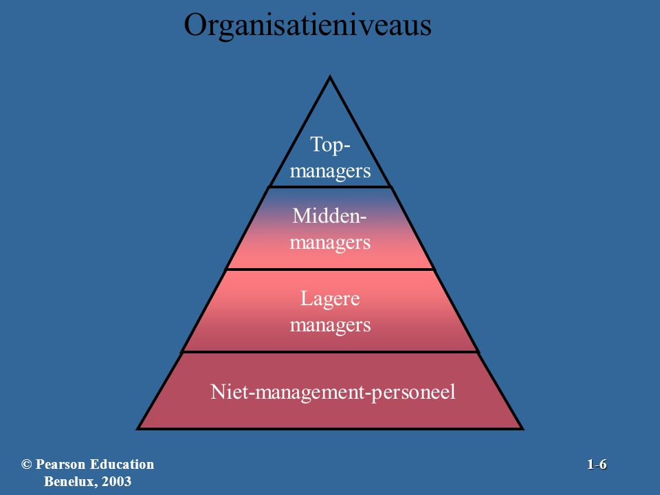Organisatieniveaus Niet-management-personeel Top- managers Midden- managers Lagere managers © Pearson Education Benelux, 20031-6